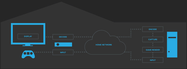 InHomeStreaming Diagramme