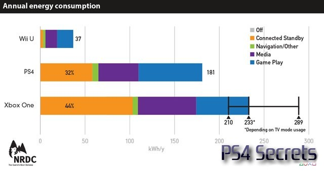 140521-ps4-power-consumption-2