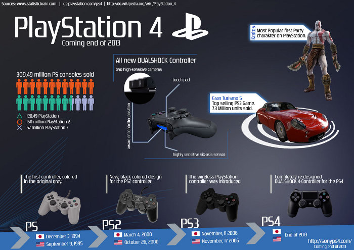 evolution-de-la-playstation